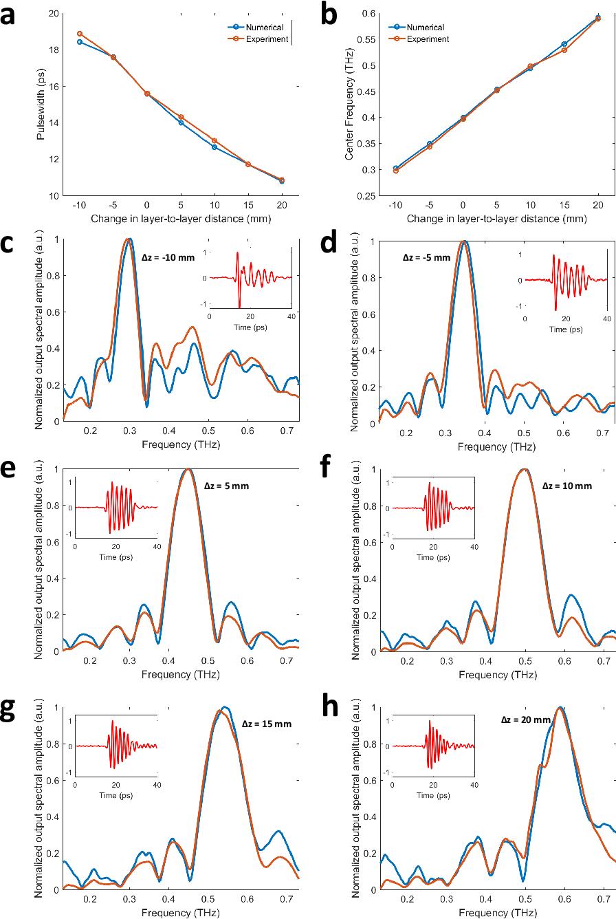 Figure 4 for Terahertz Pulse Shaping Using Diffractive Legos