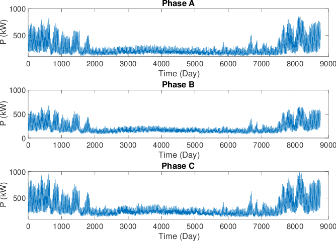 Figure 3 for Unbalanced Three-Phase Distribution Grid Topology Estimation and Bus Phase Identification
