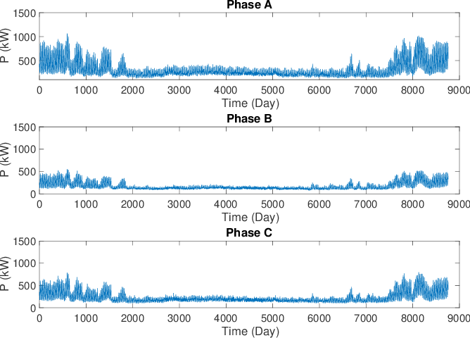 Figure 4 for Unbalanced Three-Phase Distribution Grid Topology Estimation and Bus Phase Identification