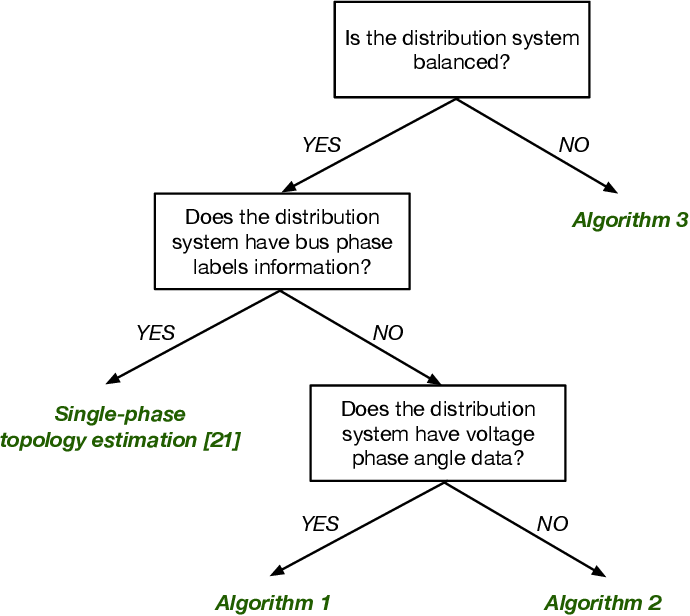 Figure 1 for Unbalanced Three-Phase Distribution Grid Topology Estimation and Bus Phase Identification