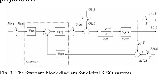 Digital design of Coefficient Diagram Method - Semantic Scholar