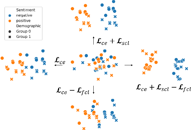 Figure 1 for Contrastive Learning for Fair Representations
