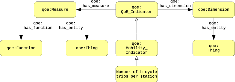 Figure 2 for From Data to City Indicators: A Knowledge Graph for Supporting Automatic Generation of Dashboards
