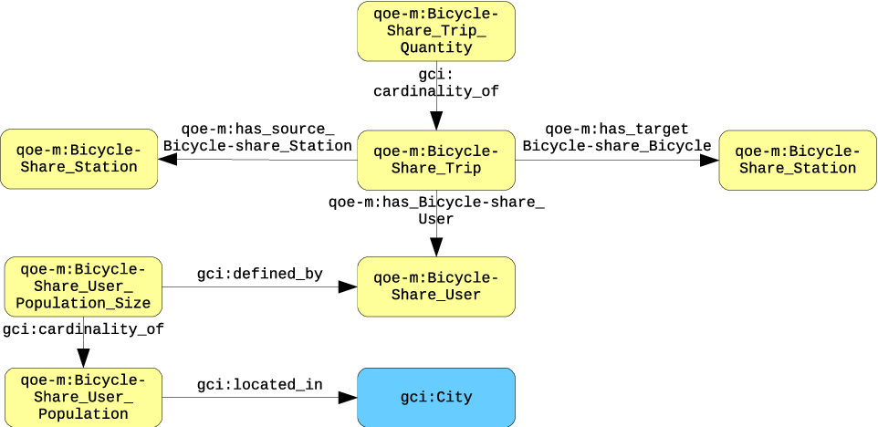 Figure 3 for From Data to City Indicators: A Knowledge Graph for Supporting Automatic Generation of Dashboards