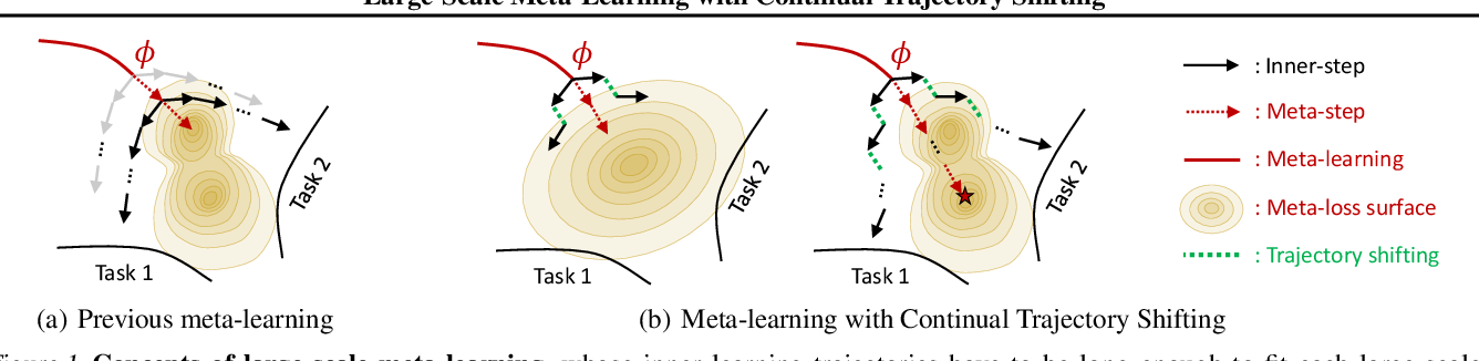 Figure 1 for Large-Scale Meta-Learning with Continual Trajectory Shifting
