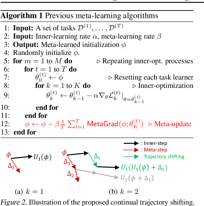 Figure 2 for Large-Scale Meta-Learning with Continual Trajectory Shifting