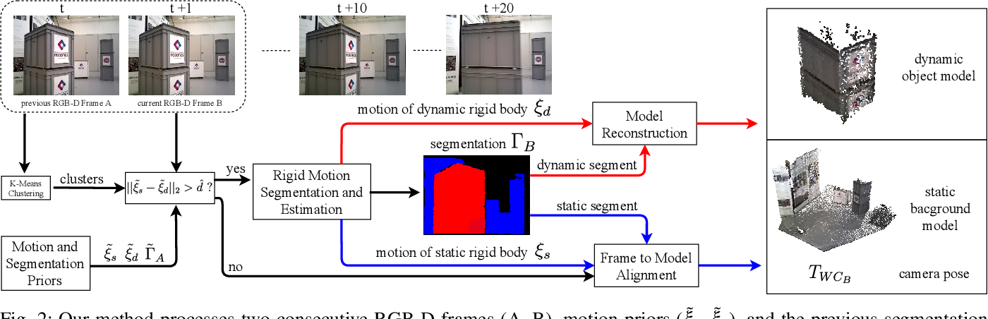 Figure 4 for RigidFusion: Robot Localisation and Mapping in Environments with Large Dynamic Rigid Objects