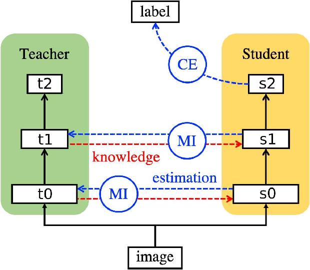 Figure 1 for Variational Information Distillation for Knowledge Transfer