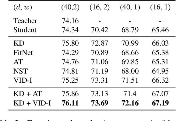Figure 4 for Variational Information Distillation for Knowledge Transfer