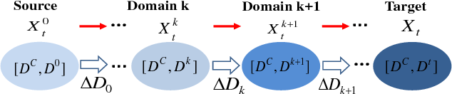 Figure 1 for Cross-Domain Visual Recognition via Domain Adaptive Dictionary Learning