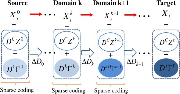Figure 2 for Cross-Domain Visual Recognition via Domain Adaptive Dictionary Learning