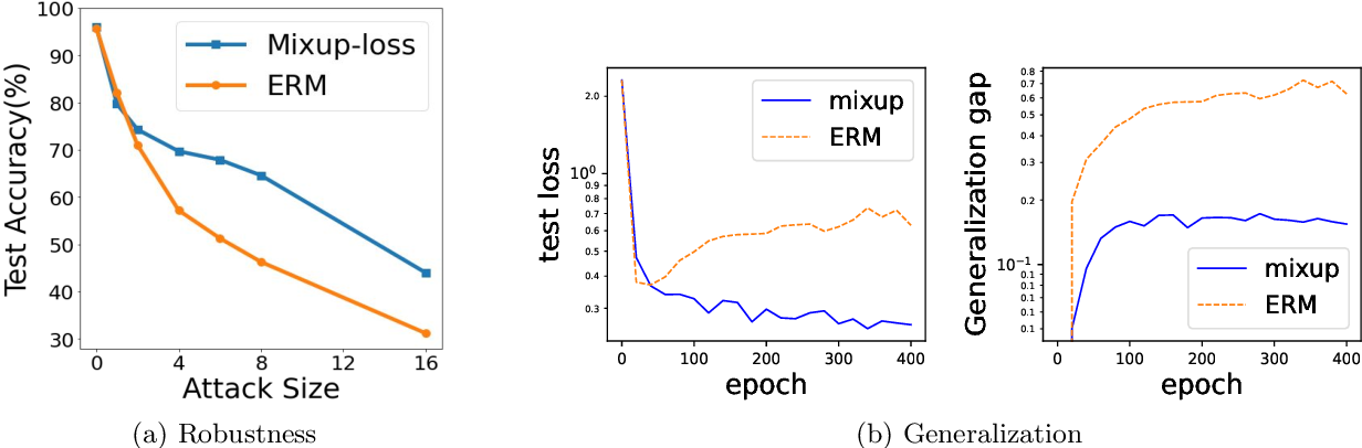 Figure 1 for How Does Mixup Help With Robustness and Generalization?
