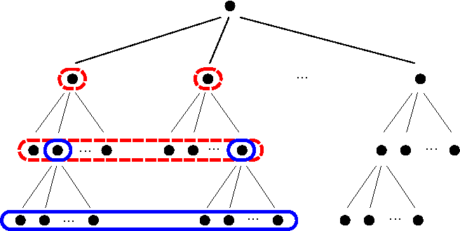 Figure 1 for Clustering is Efficient for Approximate Maximum Inner Product Search