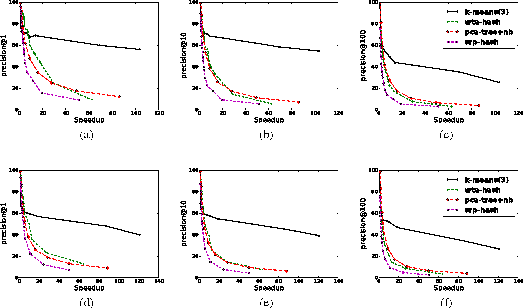 Figure 2 for Clustering is Efficient for Approximate Maximum Inner Product Search