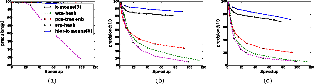 Figure 3 for Clustering is Efficient for Approximate Maximum Inner Product Search