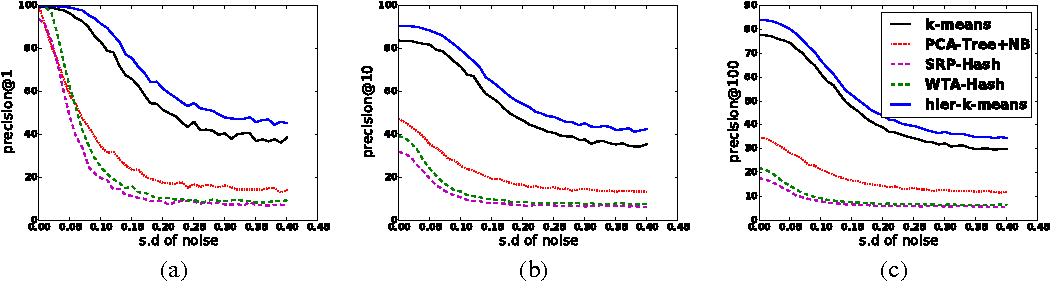 Figure 4 for Clustering is Efficient for Approximate Maximum Inner Product Search