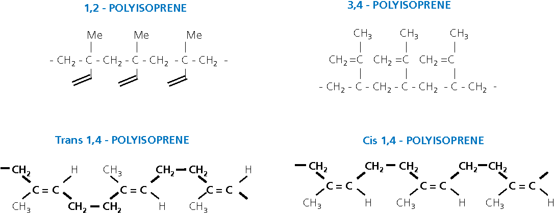 Figure 1 from Preparation of synthetic polyisoprene latex and its