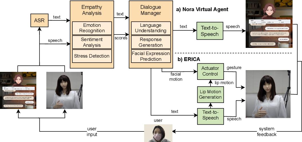 Figure 1 for ERICA: An Empathetic Android Companion for Covid-19 Quarantine