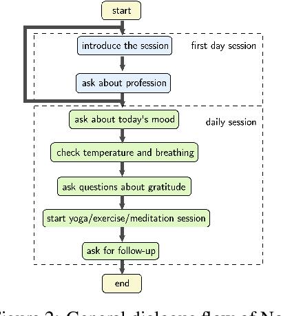 Figure 3 for ERICA: An Empathetic Android Companion for Covid-19 Quarantine