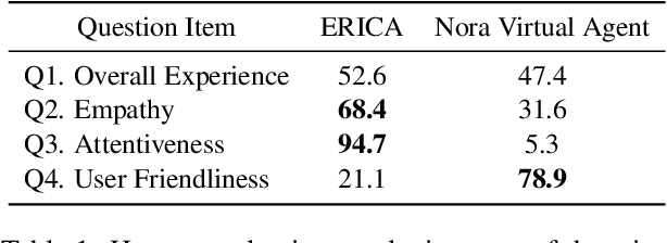 Figure 2 for ERICA: An Empathetic Android Companion for Covid-19 Quarantine