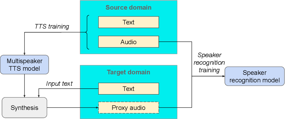 Figure 1 for Synth2Aug: Cross-domain speaker recognition with TTS synthesized speech