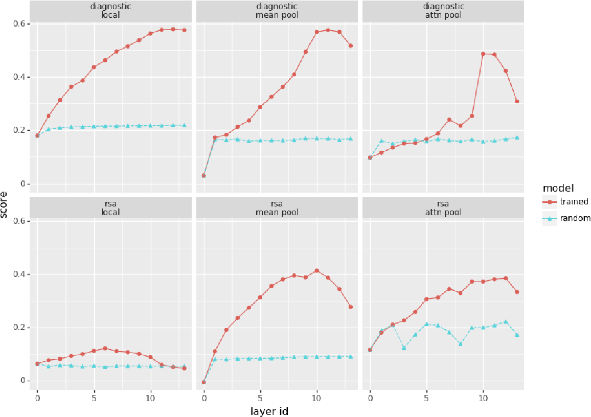 Figure 1 for Analyzing analytical methods: The case of phonology in neural models of spoken language