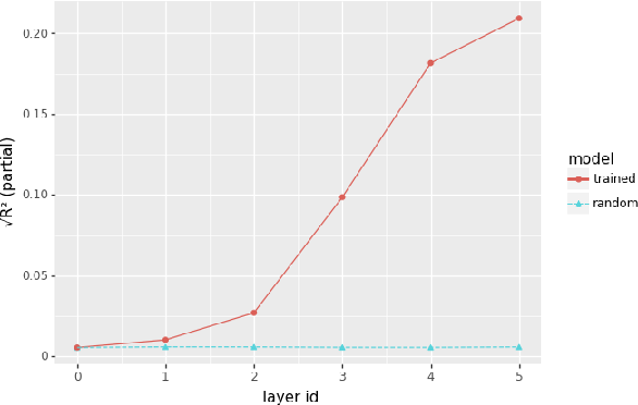 Figure 4 for Analyzing analytical methods: The case of phonology in neural models of spoken language