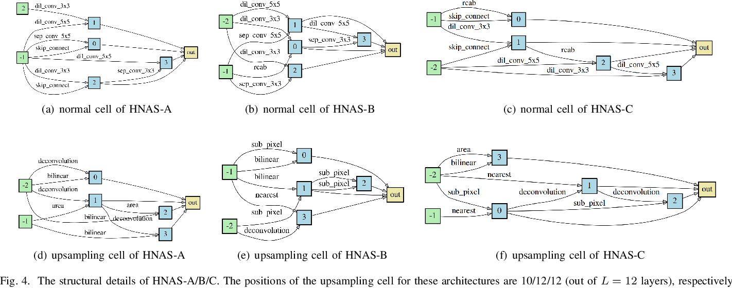 Figure 4 for Hierarchical Neural Architecture Search for Single Image Super-Resolution