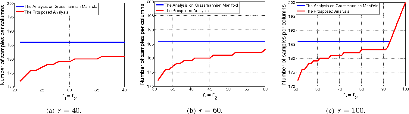 Figure 3 for Deterministic and Probabilistic Conditions for Finite Completability of Low-rank Multi-View Data