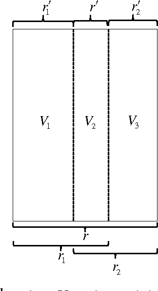 Figure 1 for Deterministic and Probabilistic Conditions for Finite Completability of Low-rank Multi-View Data