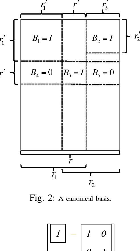 Figure 2 for Deterministic and Probabilistic Conditions for Finite Completability of Low-rank Multi-View Data