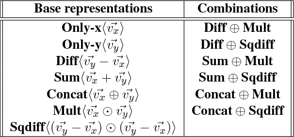 Figure 1 for Integrating Multiplicative Features into Supervised Distributional Methods for Lexical Entailment