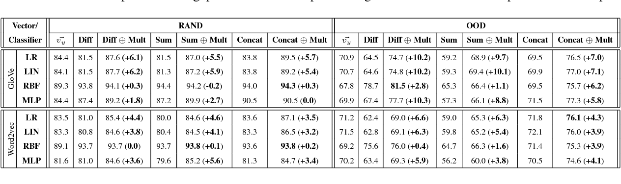 Figure 4 for Integrating Multiplicative Features into Supervised Distributional Methods for Lexical Entailment