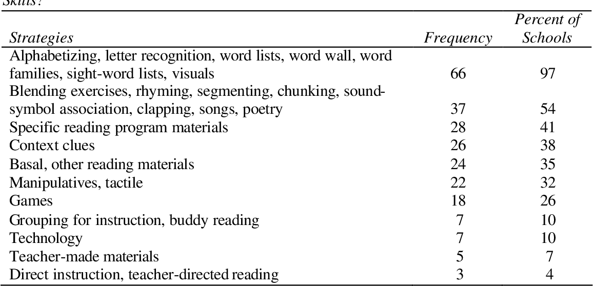 Chunking Reading Strategy Worksheets