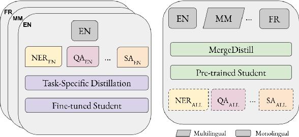 Figure 1 for MergeDistill: Merging Pre-trained Language Models using Distillation