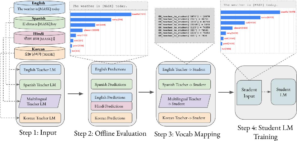 Figure 3 for MergeDistill: Merging Pre-trained Language Models using Distillation