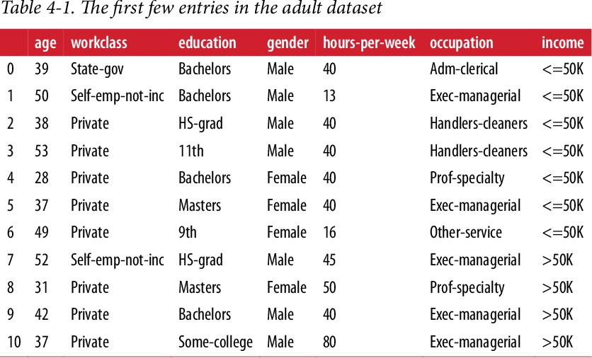 Adult dataset
