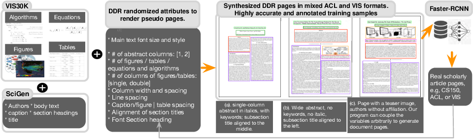 Figure 2 for Document Domain Randomization for Deep Learning Document Layout Extraction