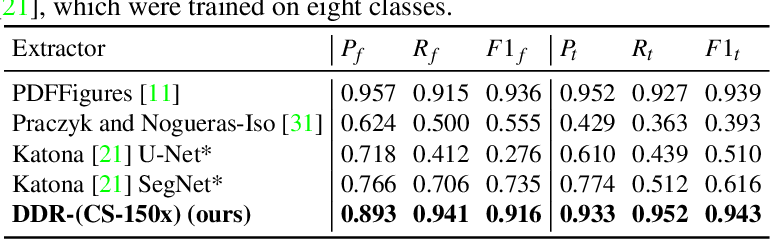 Figure 3 for Document Domain Randomization for Deep Learning Document Layout Extraction