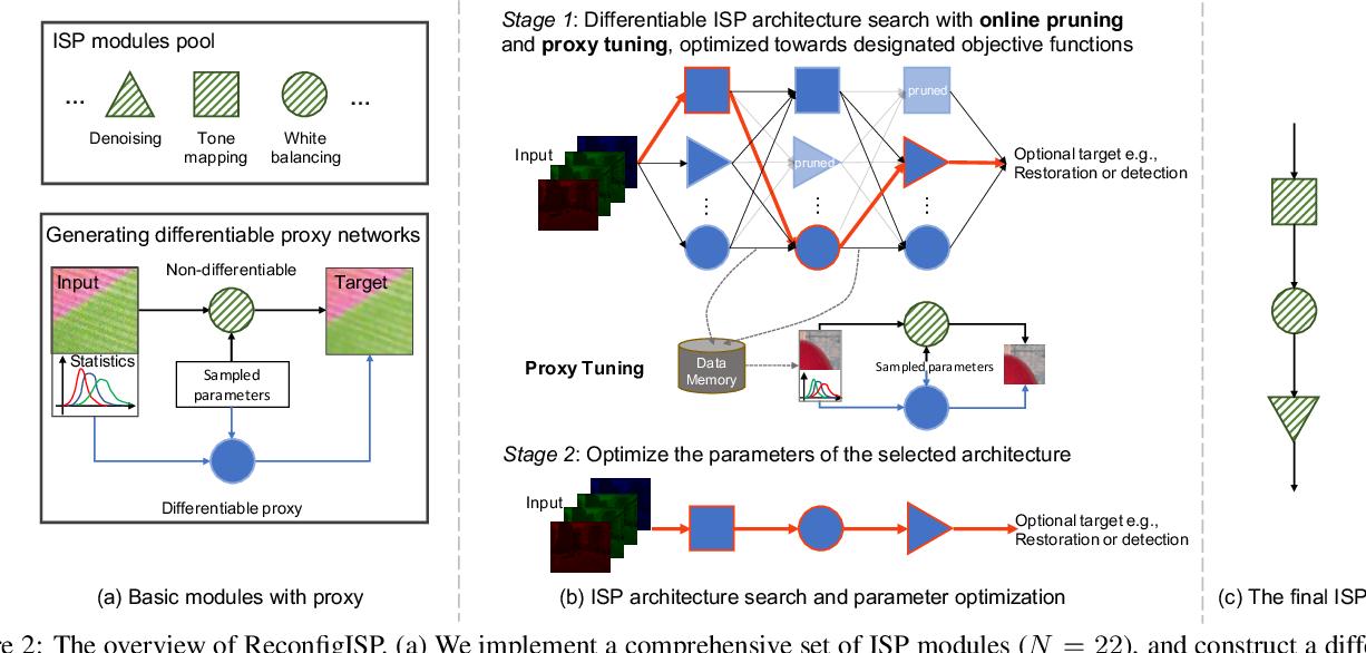 Figure 3 for ReconfigISP: Reconfigurable Camera Image Processing Pipeline