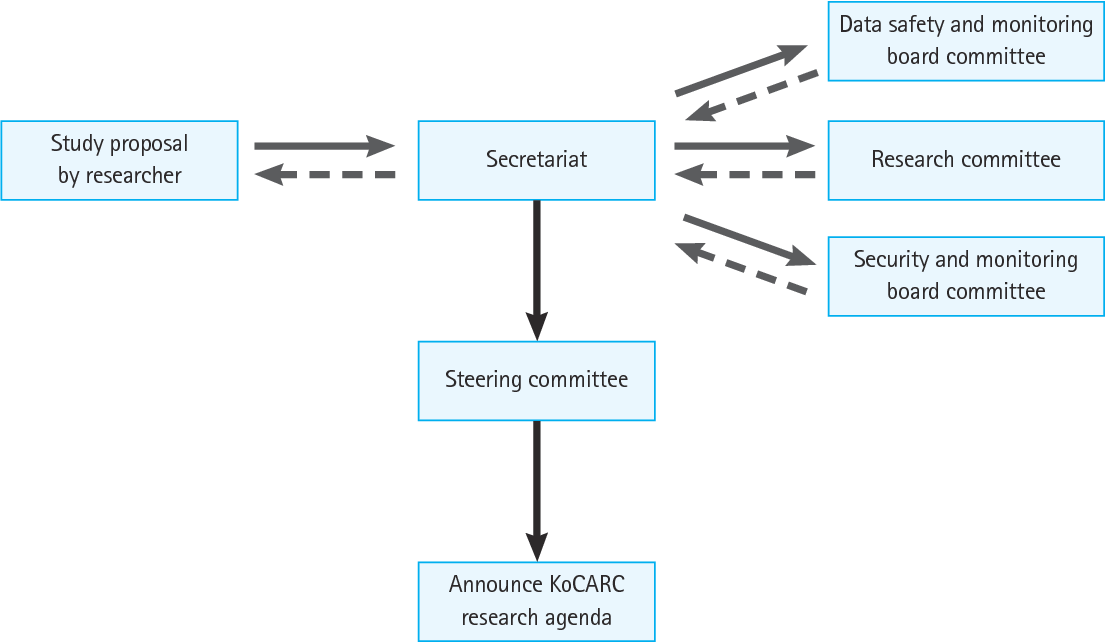 flow chart of study proposal to be accepted as an official korean
