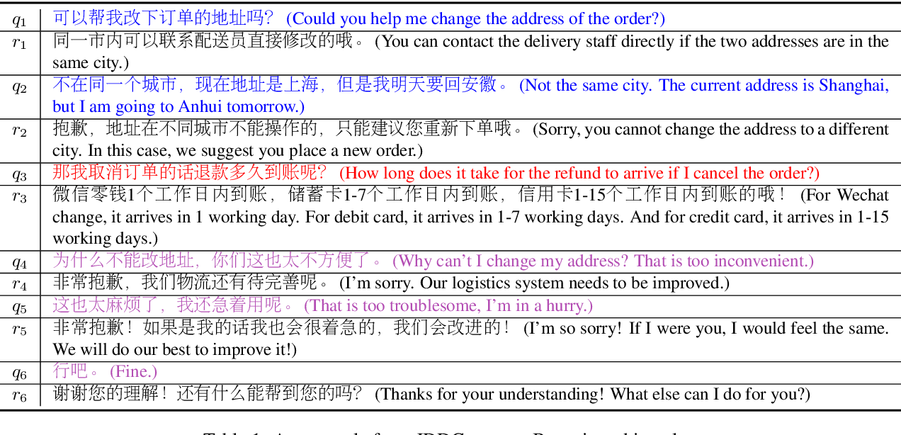 Figure 1 for The JDDC Corpus: A Large-Scale Multi-Turn Chinese Dialogue Dataset for E-commerce Customer Service