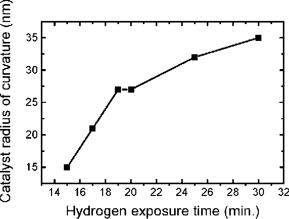 Figure 9. Average catalyst particle radius of curvature as a function of hydrogen exposure time, calculated from AFM line scans as described in the text.