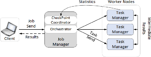 Figure 2 from A Performance Comparison of Open-Source Stream