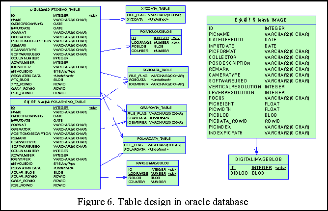 Figure 6 from Research on Database Storage of Large-Scale