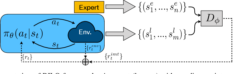 Figure 1 for Reinforced Imitation in Heterogeneous Action Space