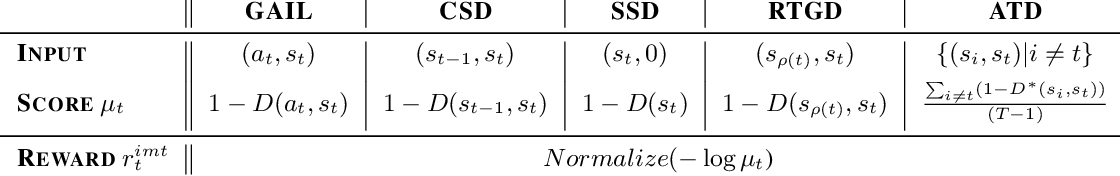 Figure 2 for Reinforced Imitation in Heterogeneous Action Space