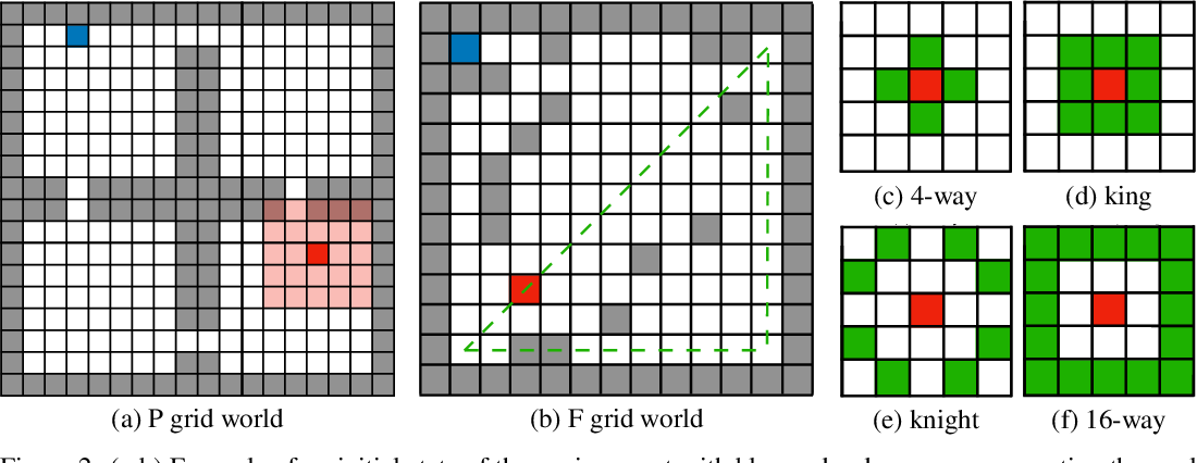 Figure 3 for Reinforced Imitation in Heterogeneous Action Space
