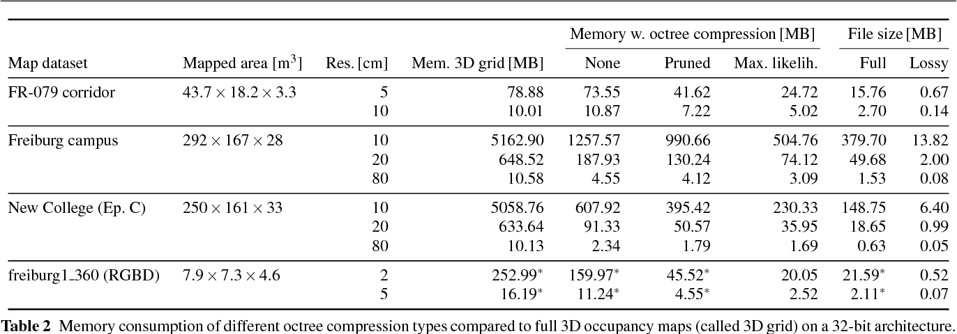 Table 2 from OctoMap: an efficient probabilistic 3D mapping