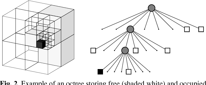 Figure 2 from OctoMap: an efficient probabilistic 3D mapping